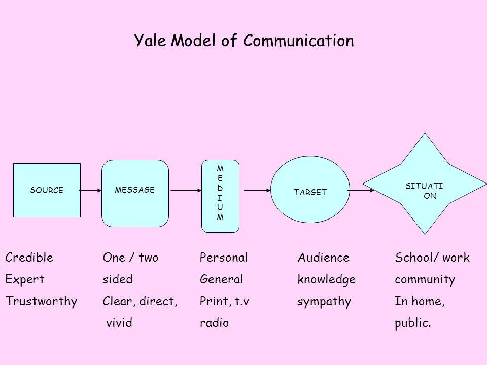 Yale Model of Communication