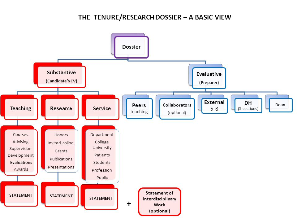 + THE TENURE/RESEARCH DOSSIER – A BASIC VIEW Dossier Substantive