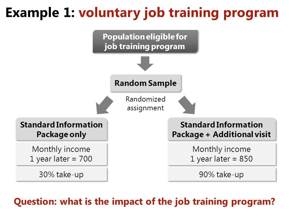 Example 1: voluntary job training program