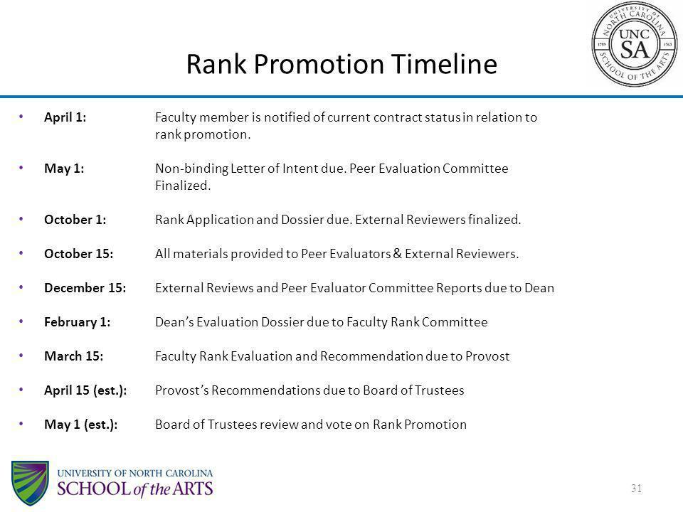 Rank Promotion Timeline