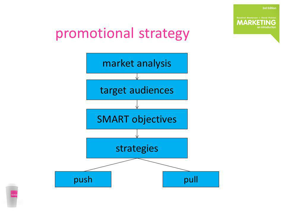 promotional strategy market analysis target audiences SMART objectives