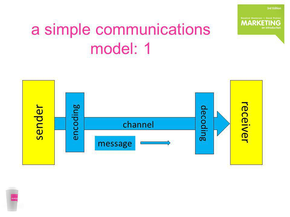 a simple communications model: 1