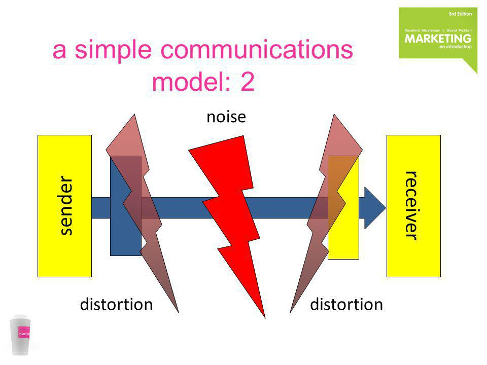 a simple communications model: 2