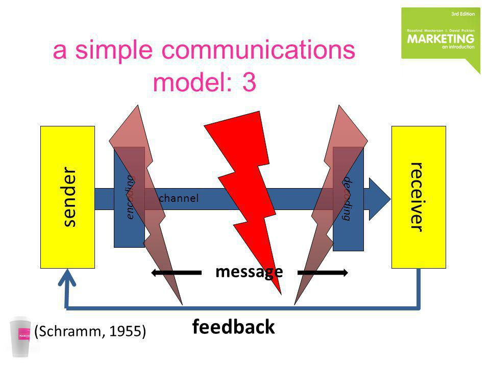 a simple communications model: 3