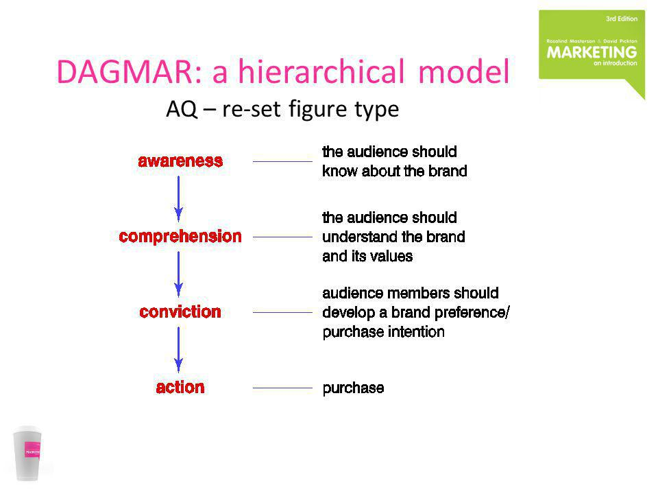 DAGMAR: a hierarchical model AQ – re-set figure type