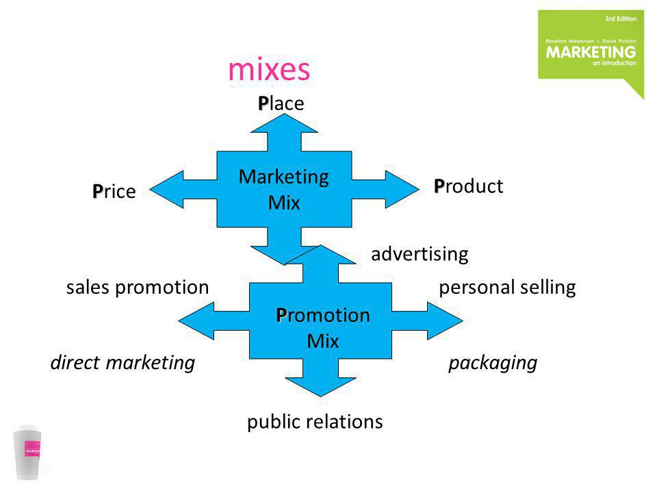 mixes Place Marketing Mix Product Price advertising Promotion Mix