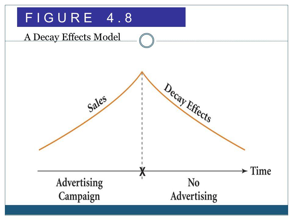 F I G U R E 4 . 8 A Decay Effects Model
