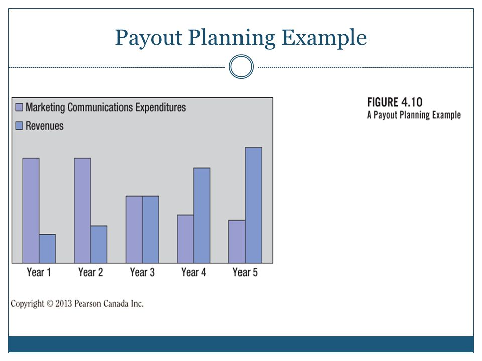 Payout Planning Example