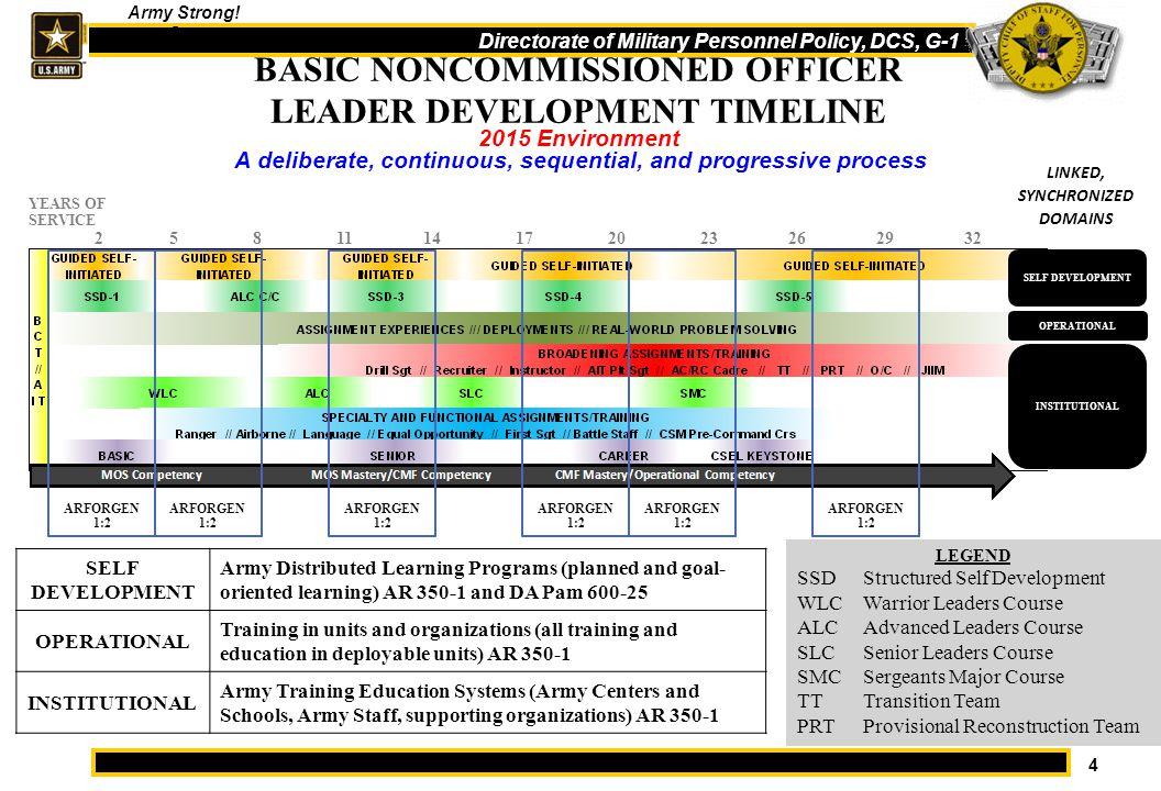 BASIC NONCOMMISSIONED OFFICER LEADER DEVELOPMENT TIMELINE