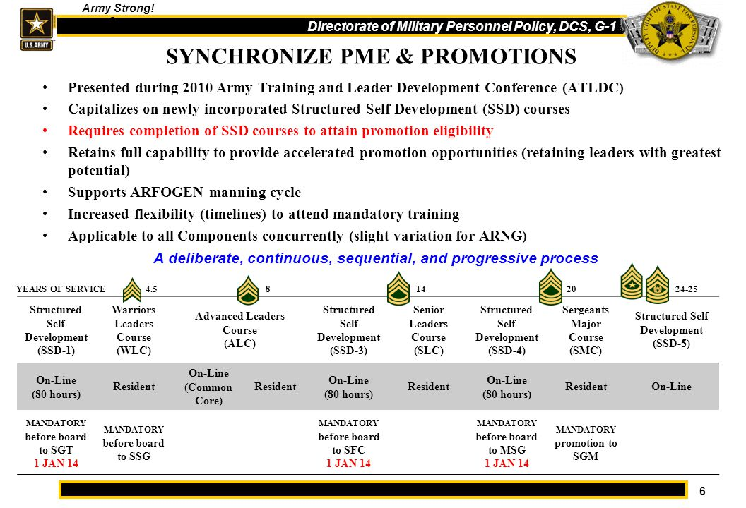 Noncommissioned Officer Professional Development Ppt