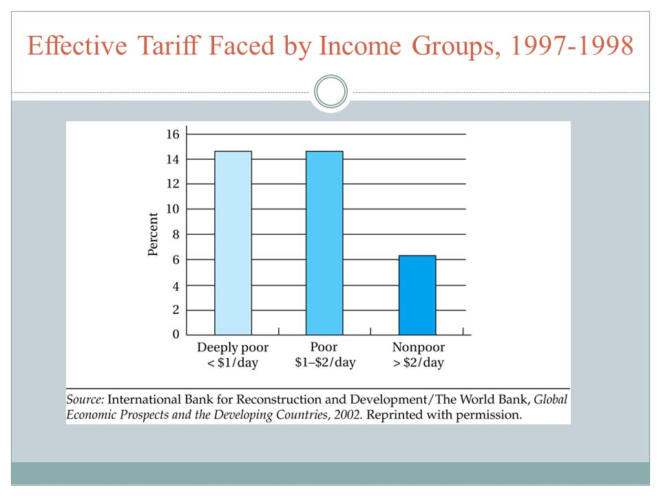 Effective Tariff Faced by Income Groups, 1997-1998