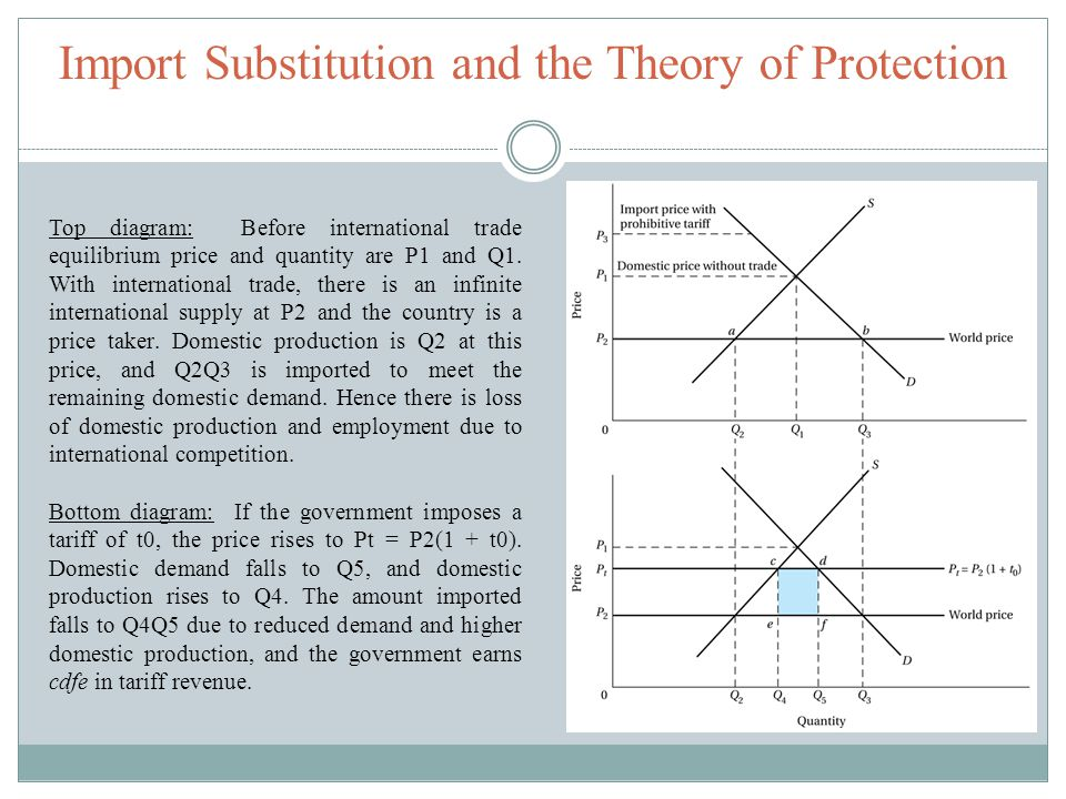 Import Substitution and the Theory of Protection