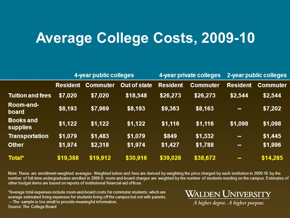 4-year private colleges