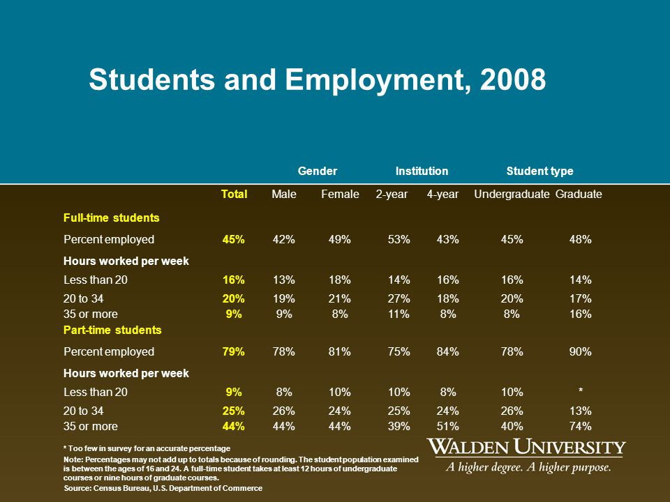 Students and Employment, 2008
