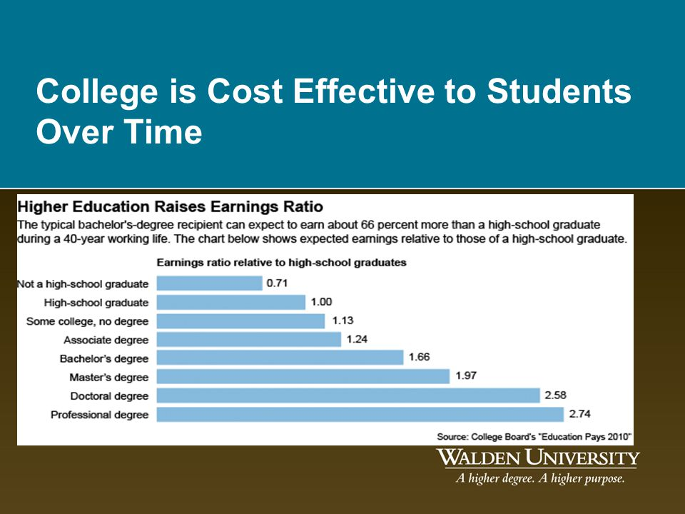 College is Cost Effective to Students