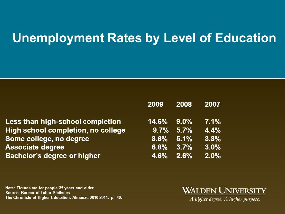 Unemployment Rates by Level of Education