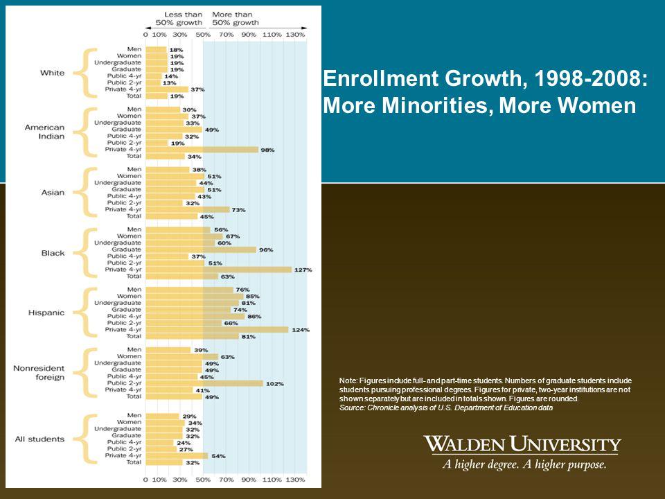 Enrollment Growth, 1998-2008: More Minorities, More Women