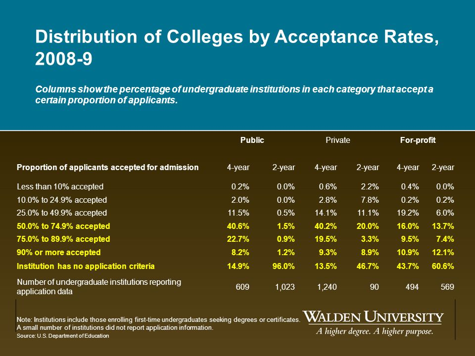 Distribution of Colleges by Acceptance Rates, 2008-9