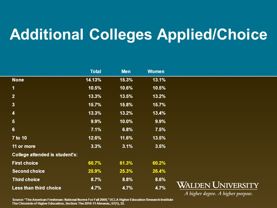 Additional Colleges Applied/Choice
