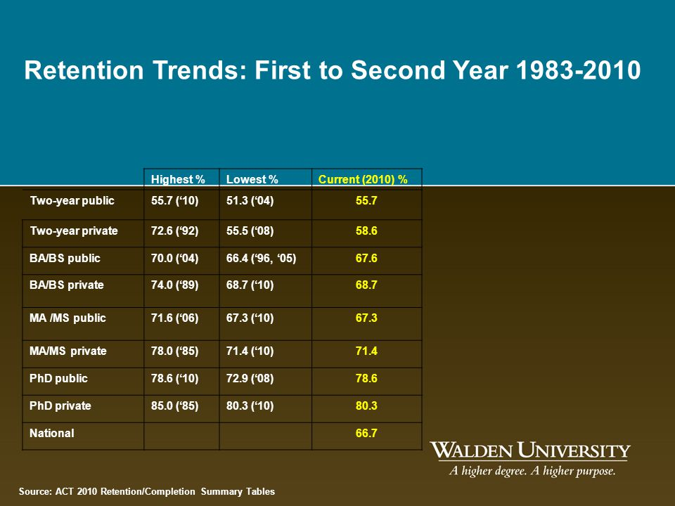Retention Trends: First to Second Year 1983-2010
