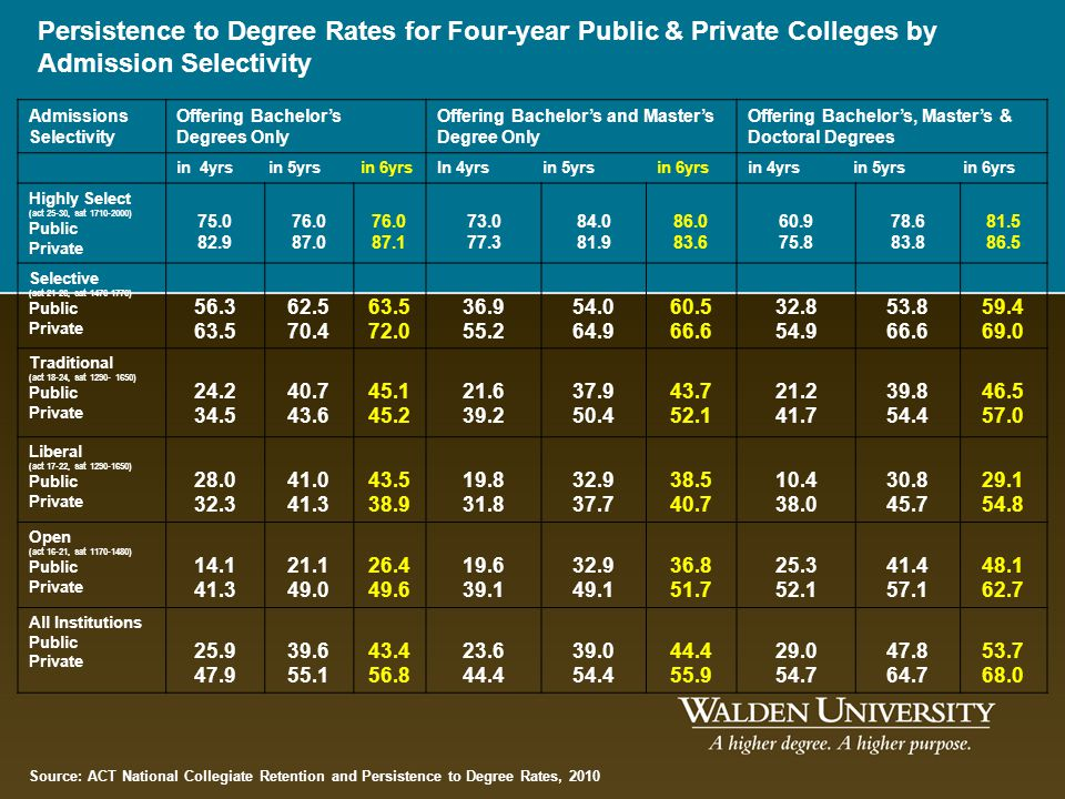 Persistence to Degree Rates for Four-year Public & Private Colleges by Admission Selectivity