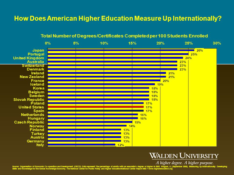How Does American Higher Education Measure Up Internationally