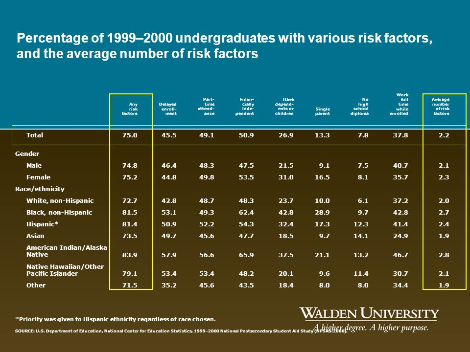 Percentage of 1999–2000 undergraduates with various risk factors, and the average number of risk factors