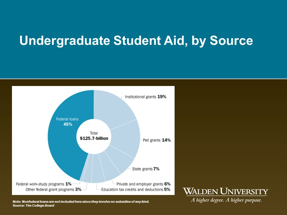 Undergraduate Student Aid, by Source