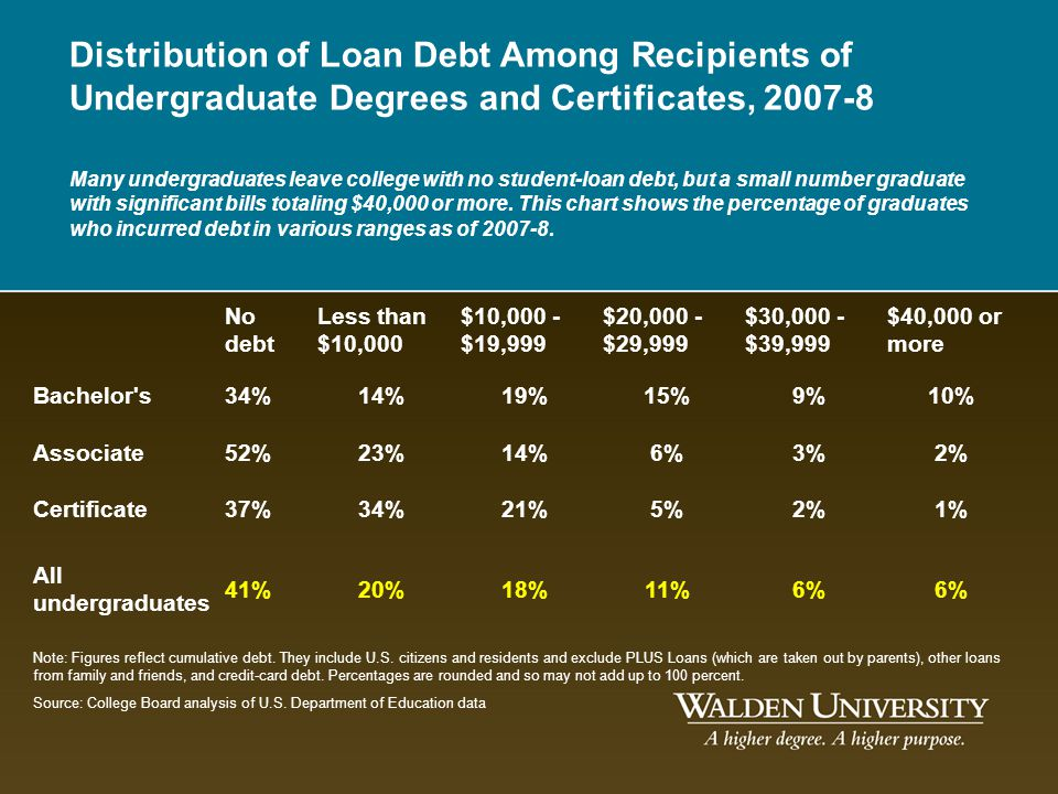 Distribution of Loan Debt Among Recipients of Undergraduate Degrees and Certificates, 2007-8