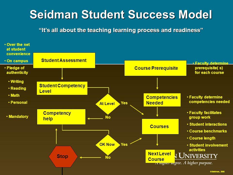 Mission Statement Seidman Student Success Model Seidman Says: