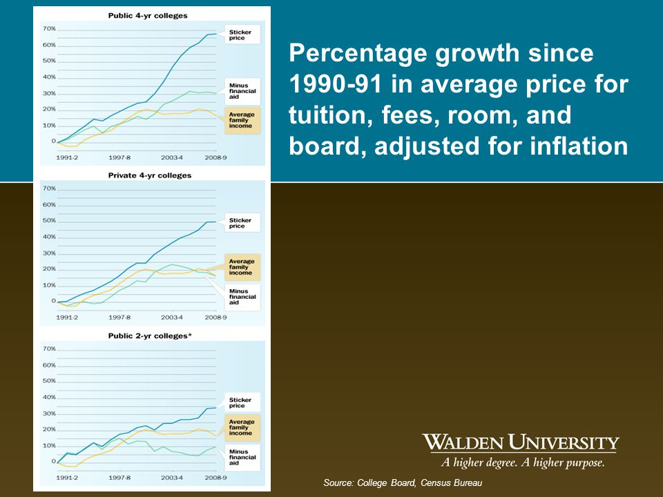 Percentage growth since 1990-91 in average price for tuition, fees, room, and board, adjusted for inflation