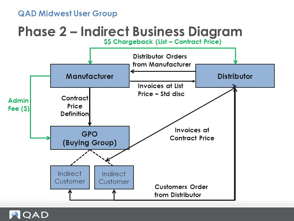 Phase 2 – Indirect Business Diagram