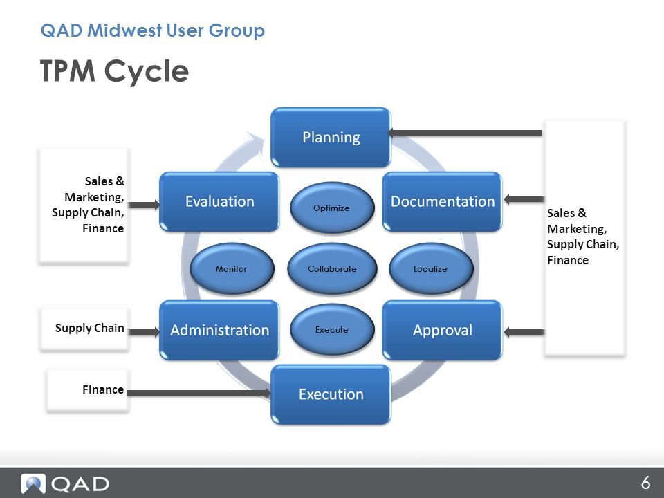 TPM Cycle QAD Midwest User Group Sales & Marketing, Supply Chain,