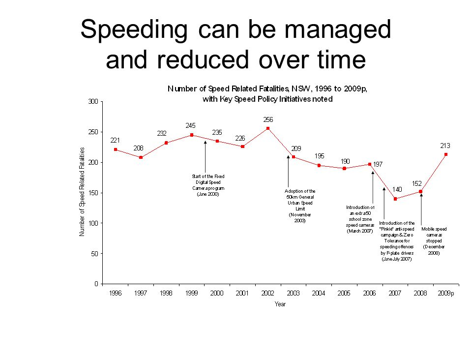 Speeding can be managed and reduced over time