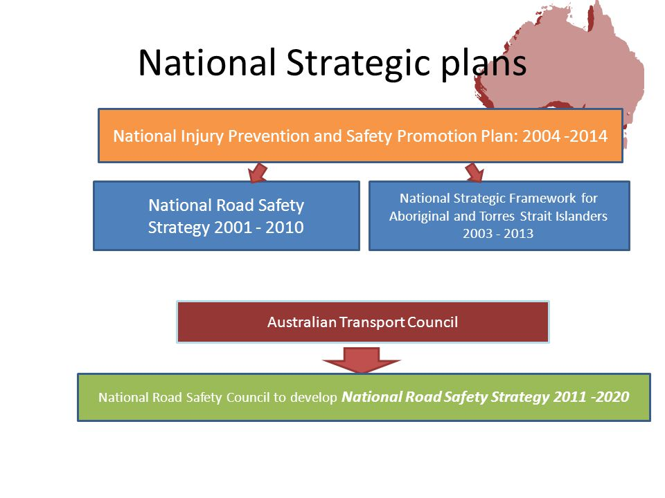 National Strategic plans