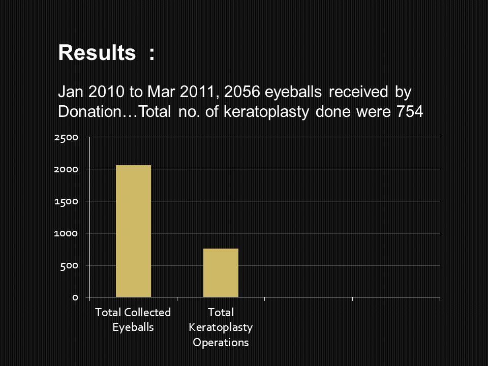 Results : Jan 2010 to Mar 2011, 2056 eyeballs received by