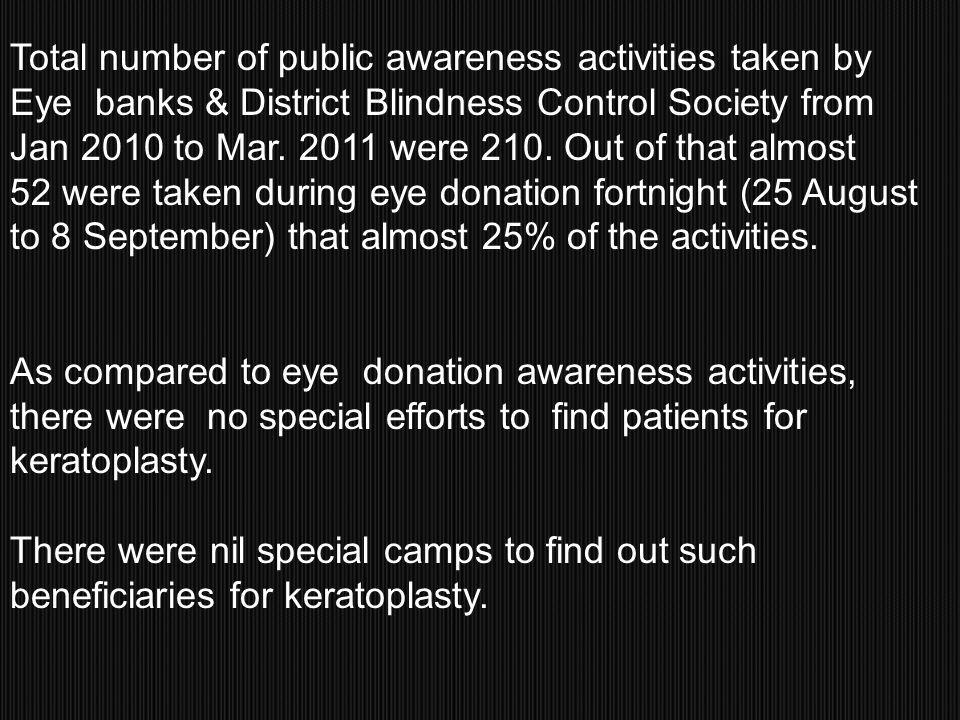 Total number of public awareness activities taken by