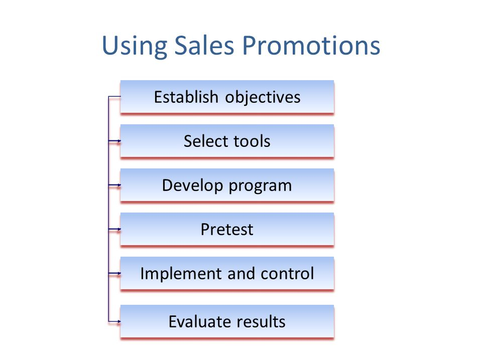 Using Sales Promotions