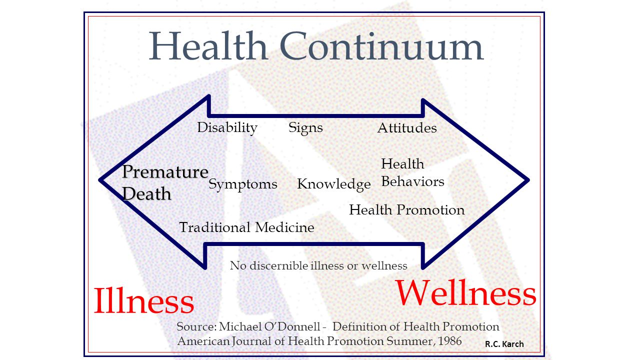 Health Continuum Wellness Illness Premature Death Disability Signs