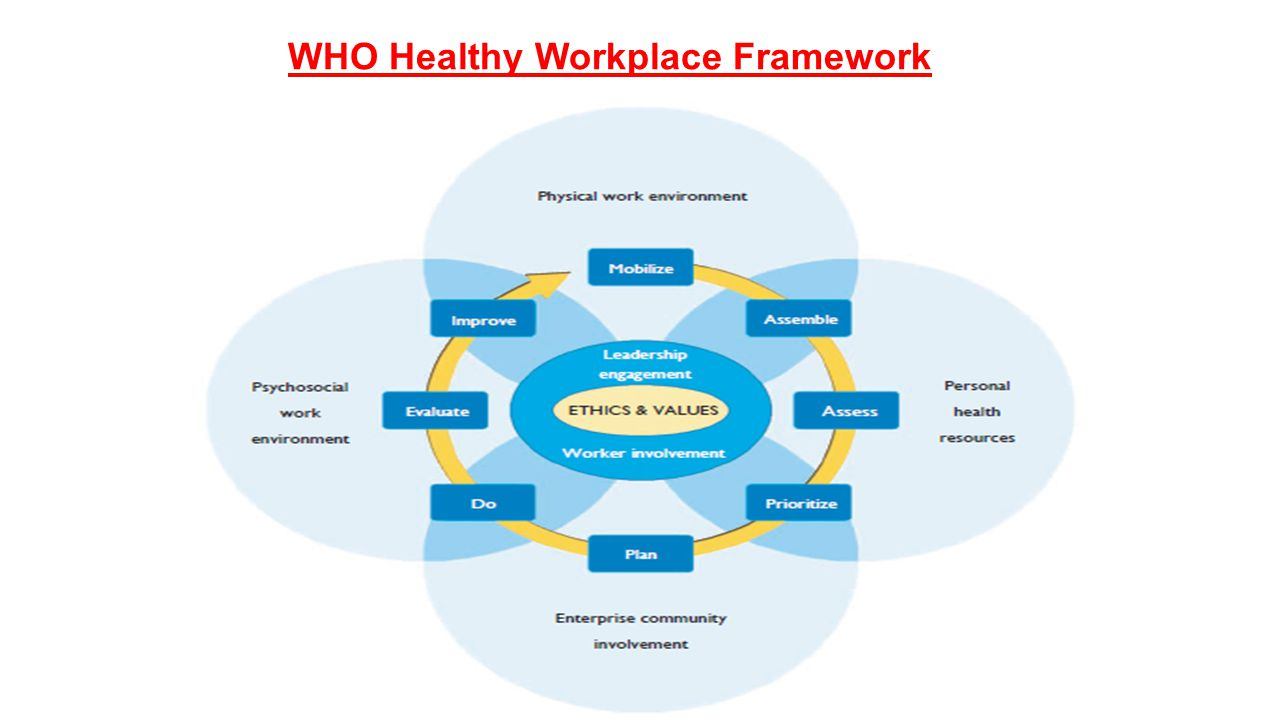 WHO Healthy Workplace Framework