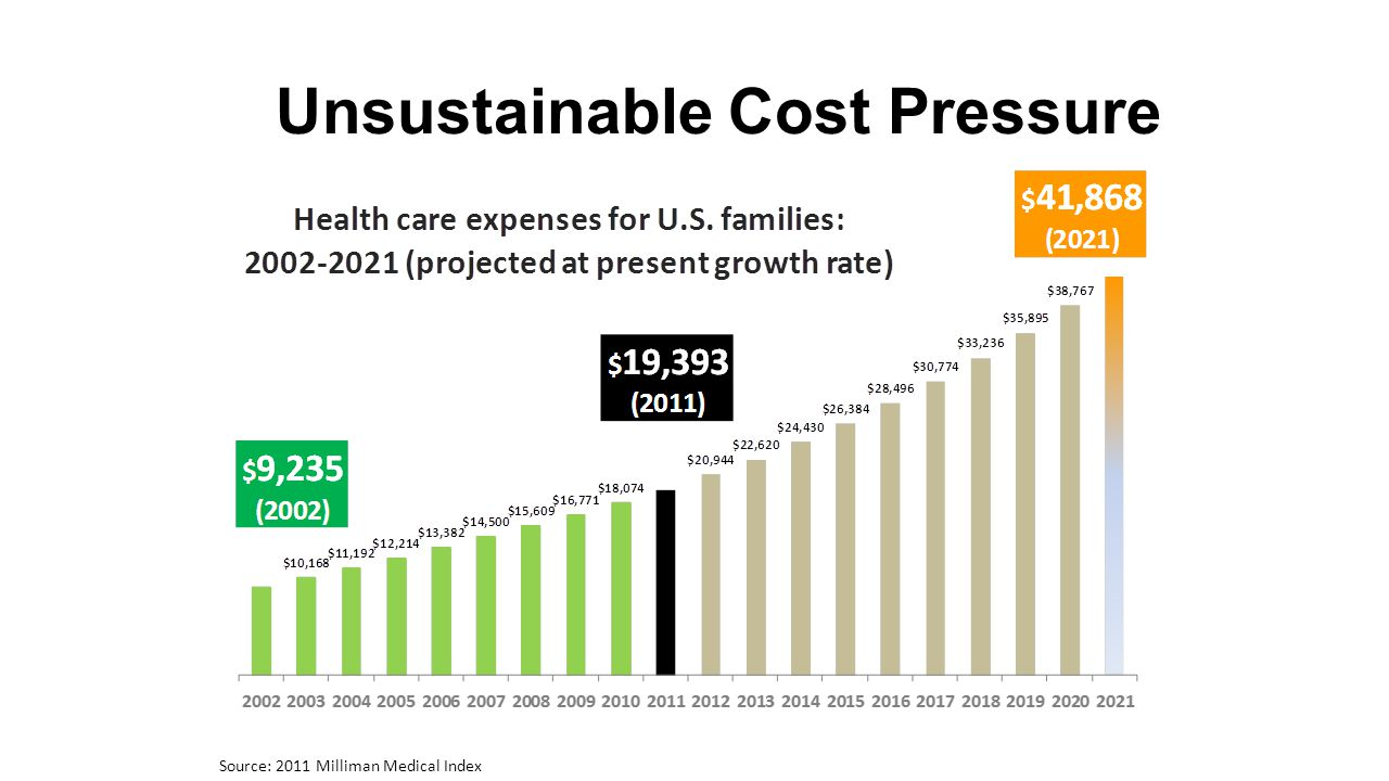 Unsustainable Cost Pressure
