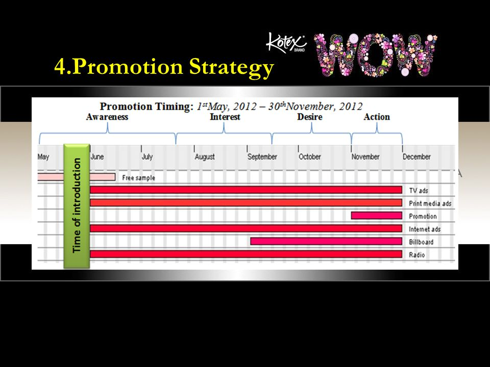 cosmopolitan promotional strategies The mission is a choice definition of who the company is and what it expects to carry through, farther defined by ends and aims goals are straight linked with the.