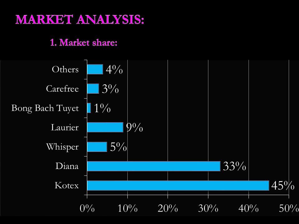 MARKET ANALYSIS: 1. Market share: