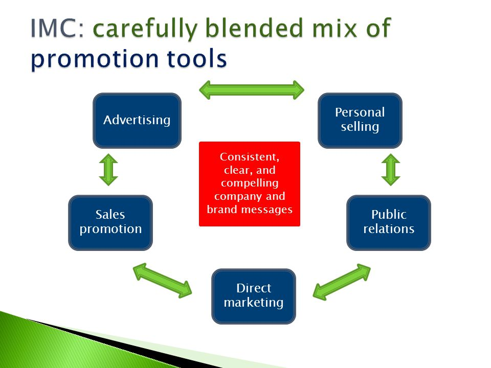 IMC: carefully blended mix of promotion tools