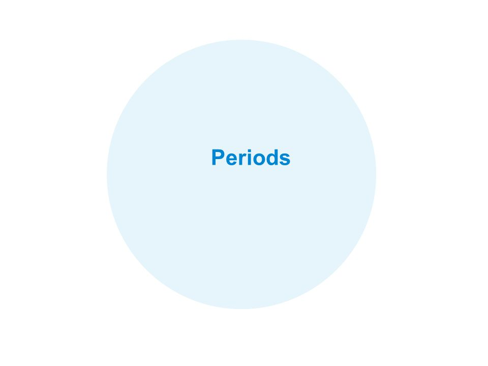 Periods Foundation of Analysis: Retail Measurement Data