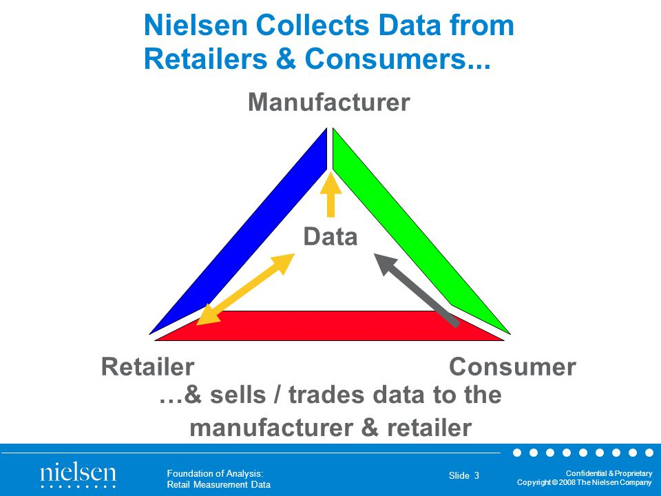 Nielsen Collects Data from Retailers & Consumers...