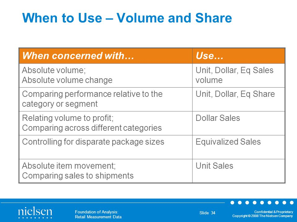 When to Use – Volume and Share