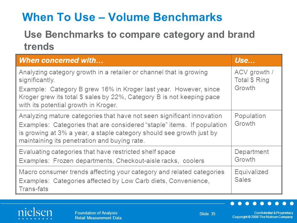 When To Use – Volume Benchmarks