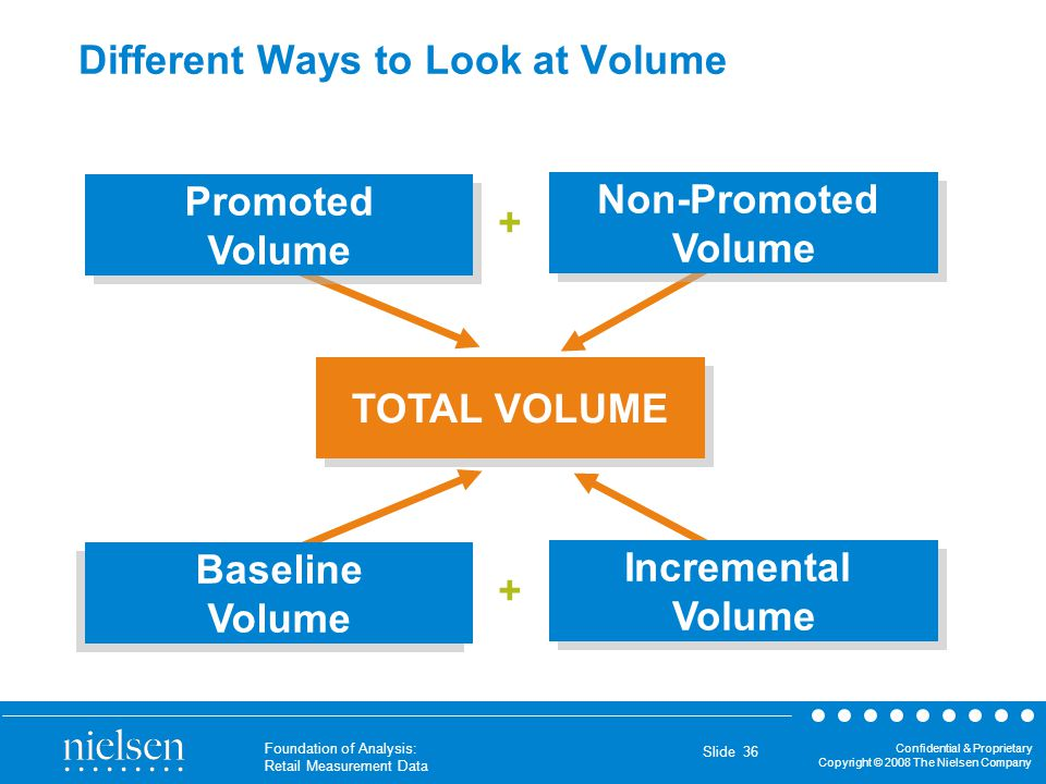 Different Ways to Look at Volume