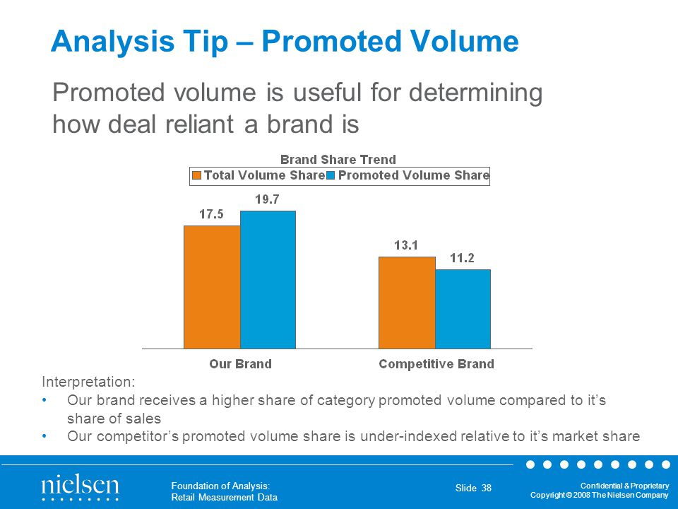 Analysis Tip – Promoted Volume